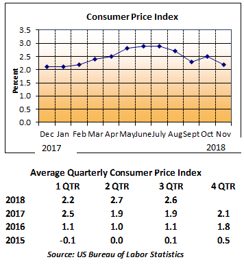Consumer Price Index Chart