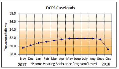 DCFS Caseloads