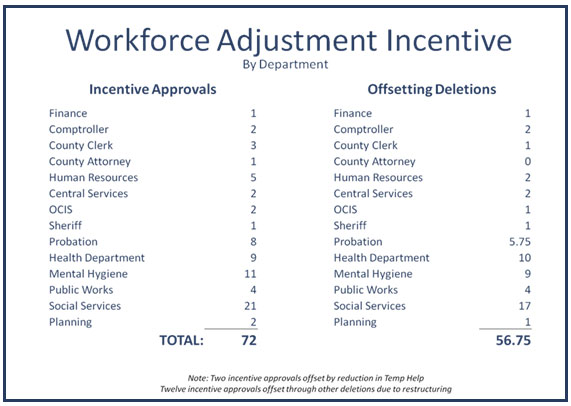 Workforce Adjustment Incentive info image