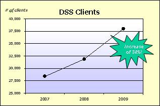 DSS Clients Graph